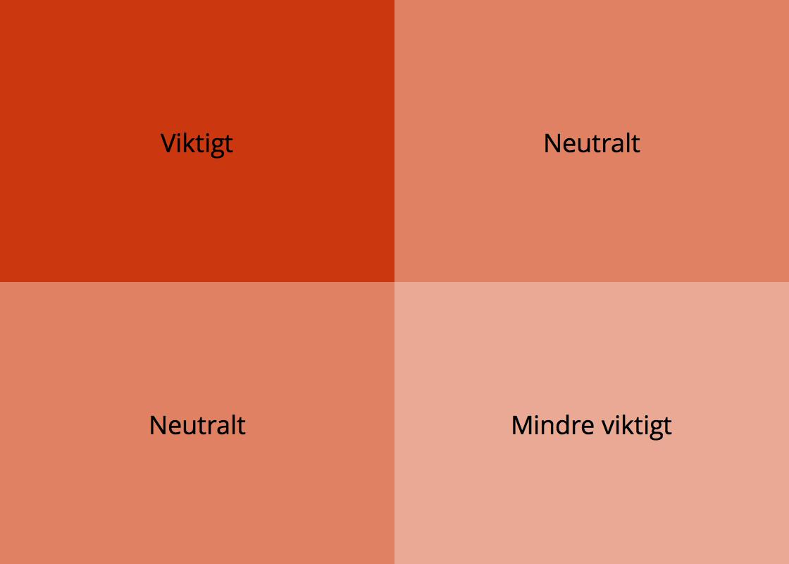 En adminpanel kan delas upp i fyra kvadranter.