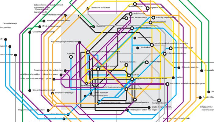 En idé var att utforma kursplanen som en tunnelbanekarta. Varje linje representerade en inrikting och varje station en kurs. Ändhållplatsen var examen.